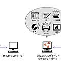 Photos: Opera Unite の仕組み(略図)