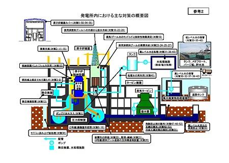 福島原発事故対策概要図